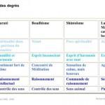 Projet E3 –Projet « Entraînement », Pyramide des degrés .(Project « Training », Pyramid of degrees.)